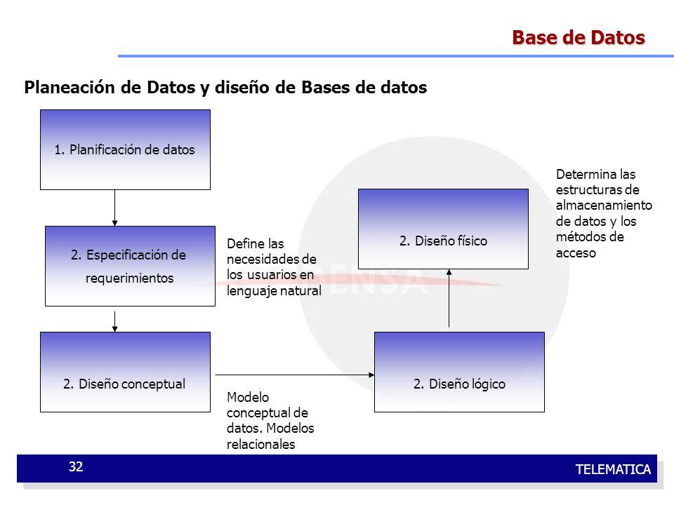 TELEMATICA 32 Base de Datos Planeación de Datos y diseño de Bases de datos 1. Planificación de datos 2. Especificación de requerimientos 2. Diseño con
