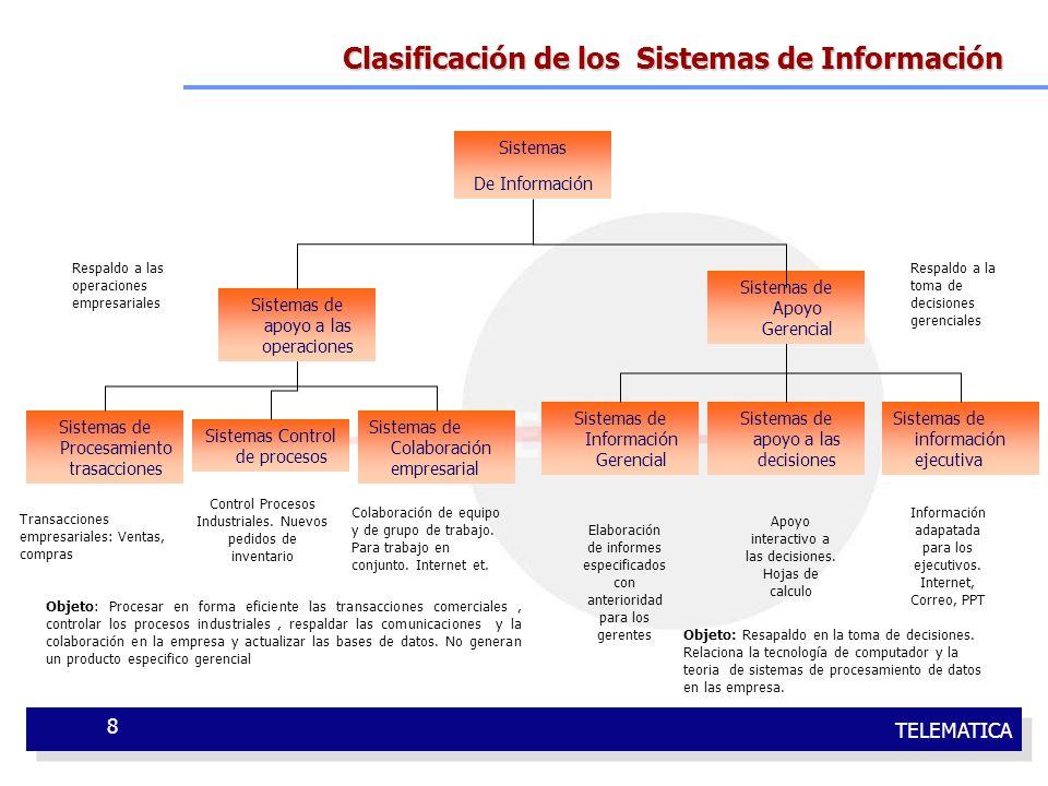 TELEMATICA 8 Clasificación de los Sistemas de Información Sistemas De Información Sistemas de apoyo a las operaciones Sistemas Control de procesos Sis