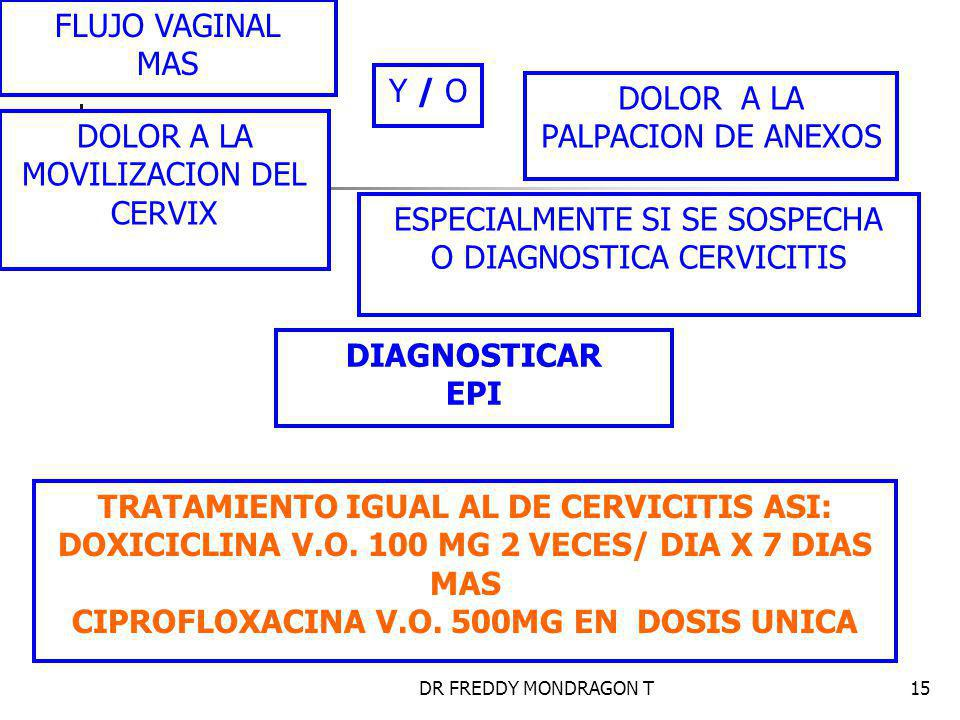 DR FREDDY MONDRAGON T15 FLUJO VAGINAL MAS DOLOR A LA MOVILIZACION DEL CERVIX Y / O DOLOR A LA PALPACION DE ANEXOS ESPECIALMENTE SI SE SOSPECHA O DIAGNOSTICA CERVICITIS DIAGNOSTICAR EPI TRATAMIENTO IGUAL AL DE CERVICITIS ASI: DOXICICLINA V.O.