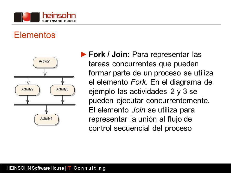 HEINSOHN Software House | Fábrica software HEINSOHN Software House | Elementos Fork / Join: Para representar las tareas concurrentes que pueden formar parte de un proceso se utiliza el elemento Fork.
