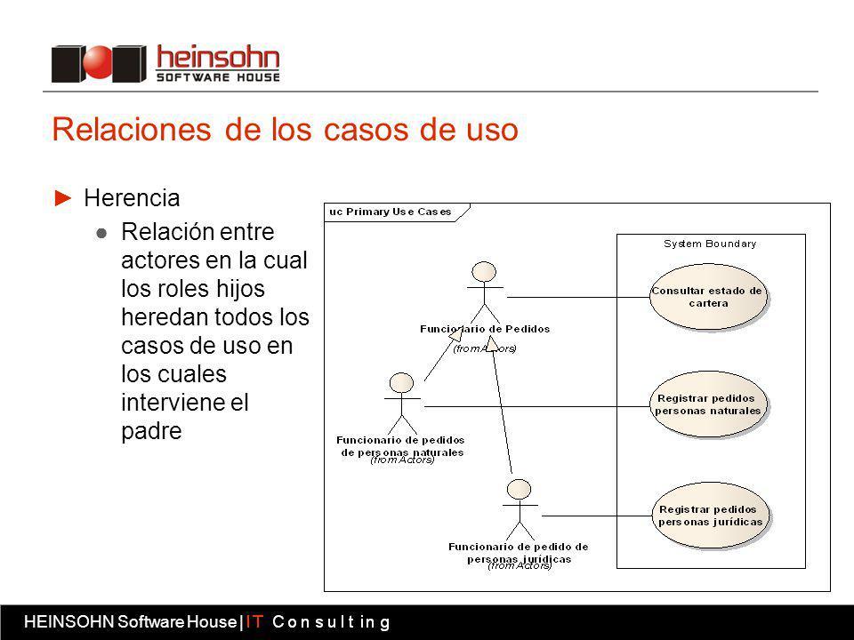 HEINSOHN Software House | Fábrica software HEINSOHN Software House | Relaciones de los casos de uso Herencia Relación entre actores en la cual los roles hijos heredan todos los casos de uso en los cuales interviene el padre