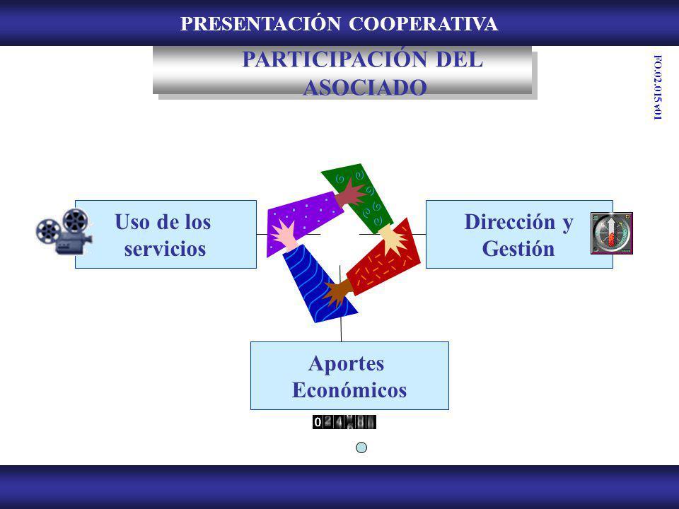 PRESENTACIÓN COOPERATIVA PARTICIPACIÓN DEL ASOCIADO Uso de los servicios Dirección y Gestión Aportes Económicos FO.02.015 v01
