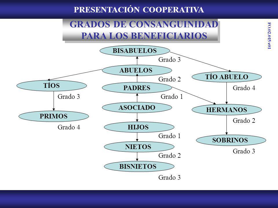 PRESENTACIÓN COOPERATIVA GRADOS DE CONSANGUINIDAD PARA LOS BENEFICIARIOS BISABUELOS ABUELOS PADRES ASOCIADO HIJOS NIETOS BISNIETOS TÍOS PRIMOS TÍO ABU