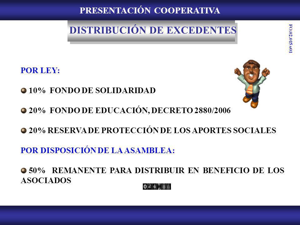 PRESENTACIÓN COOPERATIVA POR LEY: 10% FONDO DE SOLIDARIDAD 20% FONDO DE EDUCACIÓN, DECRETO 2880/2006 20% RESERVA DE PROTECCIÓN DE LOS APORTES SOCIALES
