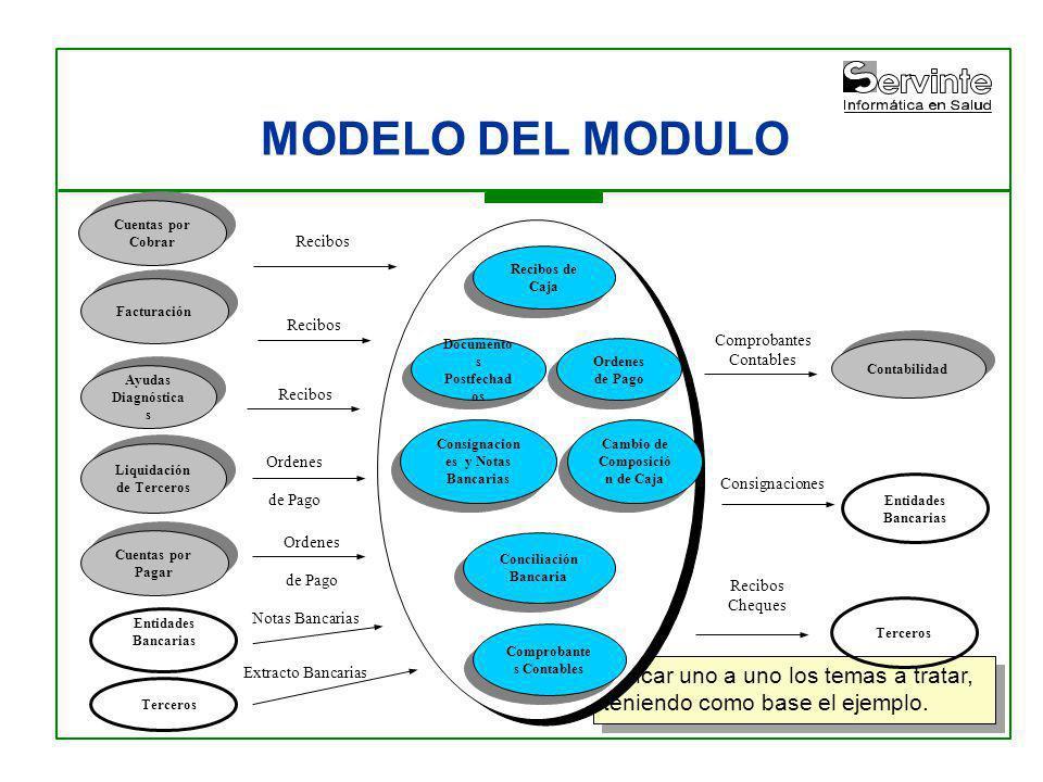 MODELO DEL MODULO Indicar uno a uno los temas a tratar, teniendo como base el ejemplo. Ayudas Diagnóstica s Contabilidad Liquidación de Terceros Cuent