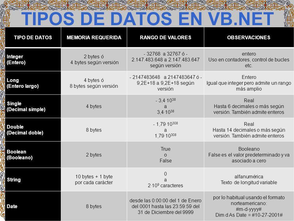 TIPOS DE DATOS EN VB.NET TIPO DE DATOSMEMORIA REQUERIDARANGO DE VALORESOBSERVACIONES Integer (Entero) 2 bytes ó 4 bytes según versión - 32768 a 32767