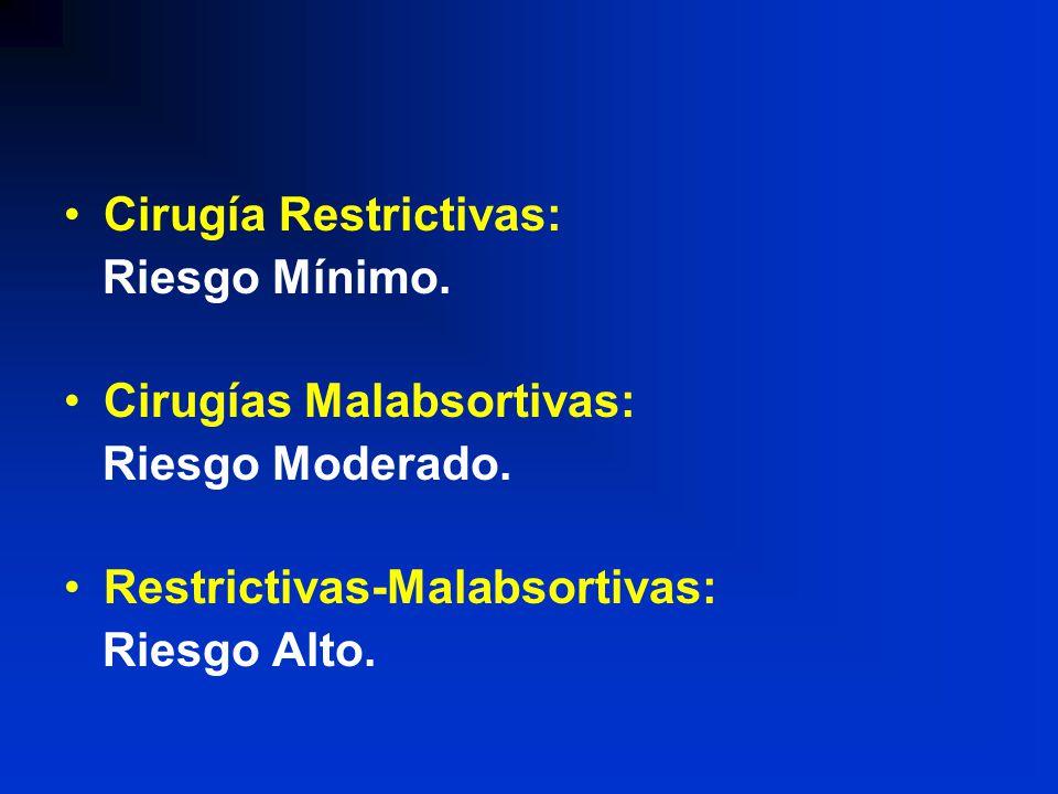 Cirugía Restrictivas: Riesgo Mínimo. Cirugías Malabsortivas: Riesgo Moderado. Restrictivas-Malabsortivas: Riesgo Alto.
