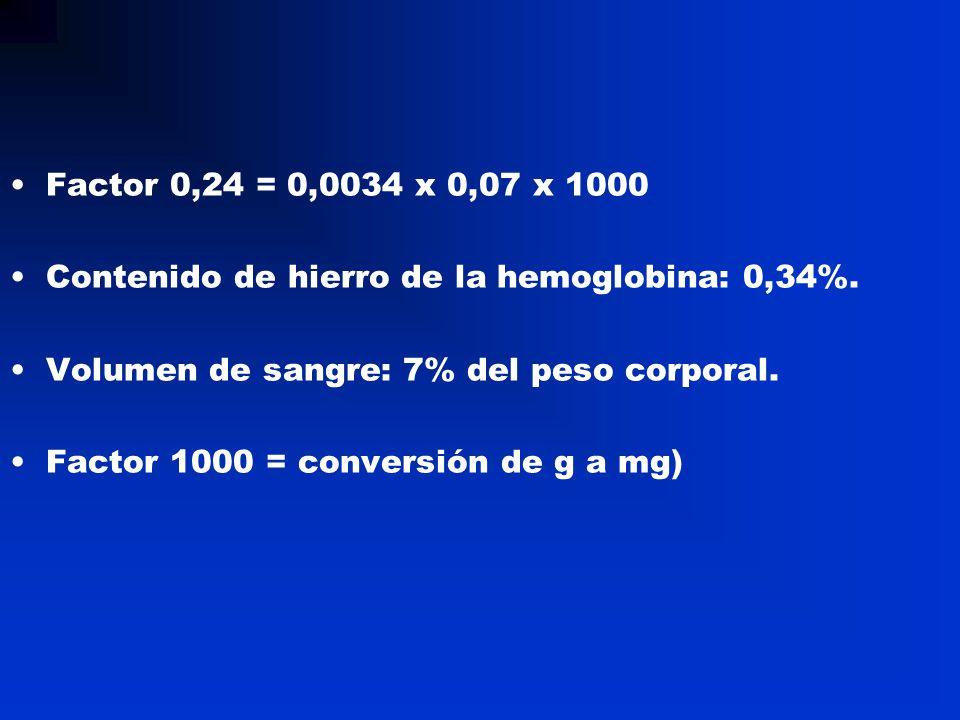 Factor 0,24 = 0,0034 x 0,07 x 1000 Contenido de hierro de la hemoglobina: 0,34%. Volumen de sangre: 7% del peso corporal. Factor 1000 = conversión de