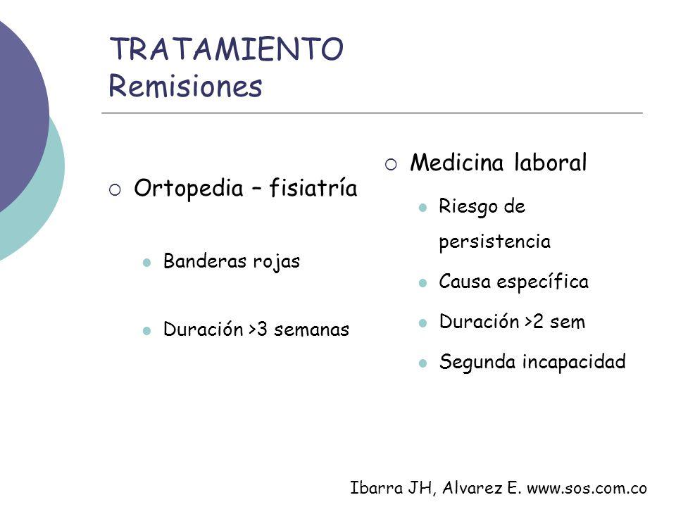 TRATAMIENTO Remisiones Ortopedia – fisiatría Banderas rojas Duración >3 semanas Medicina laboral Riesgo de persistencia Causa específica Duración >2 s