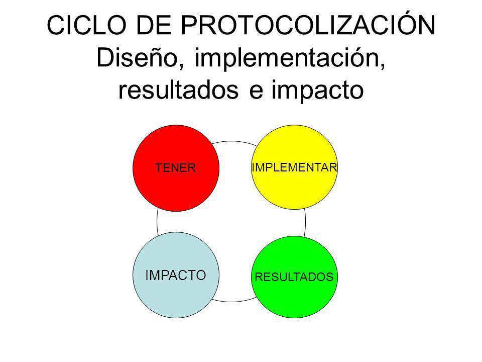 CICLO DE PROTOCOLIZACIÓN Diseño, implementación, resultados e impacto IMPLEMENTAR RESULTADOS IMPACTO TENER