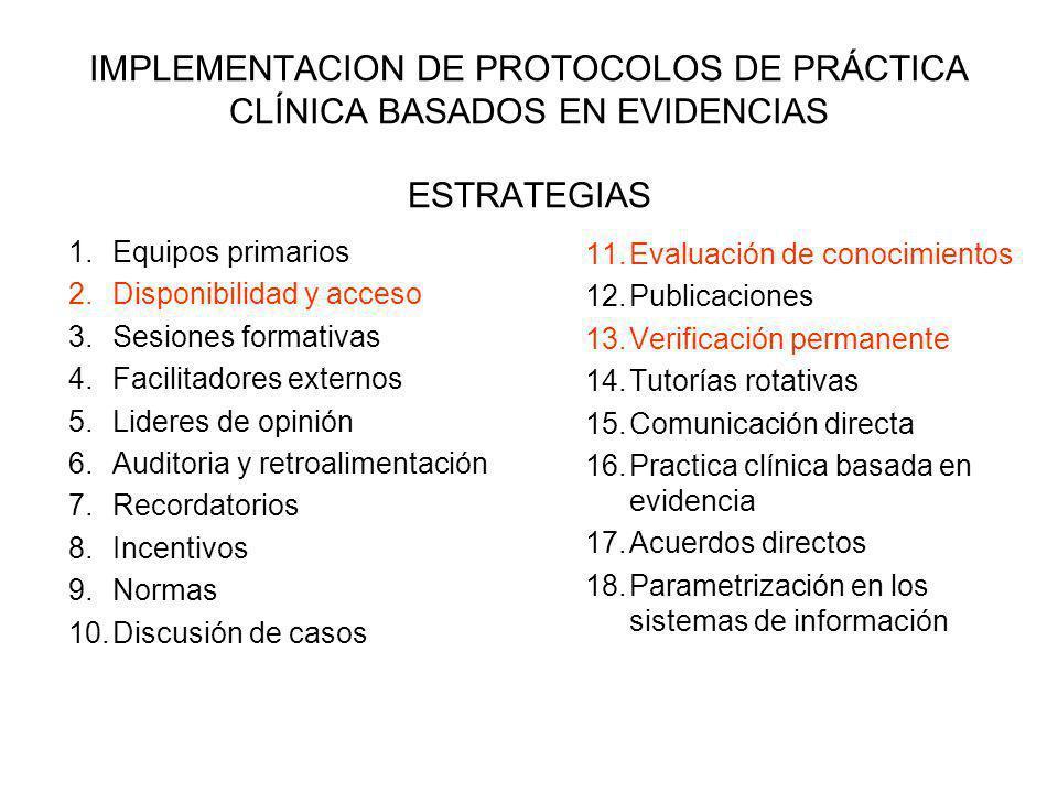 IMPLEMENTACION DE PROTOCOLOS DE PRÁCTICA CLÍNICA BASADOS EN EVIDENCIAS ESTRATEGIAS 1.Equipos primarios 2.Disponibilidad y acceso 3.Sesiones formativas