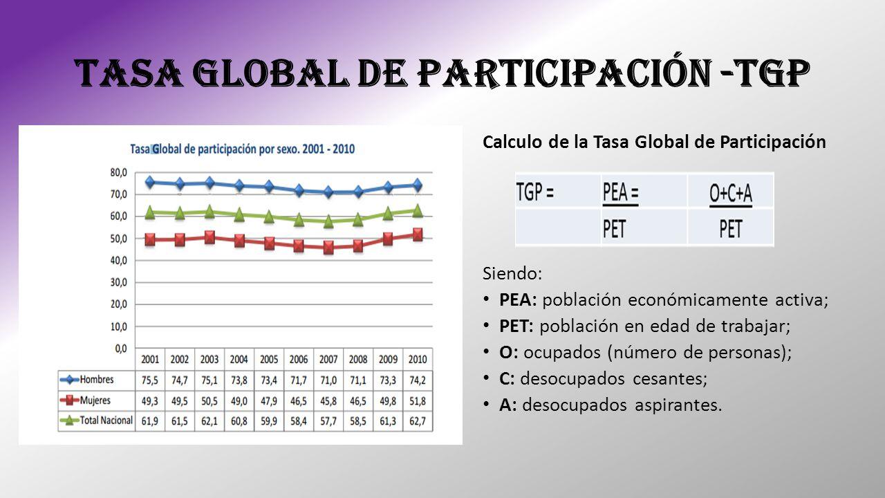 TASA GLOBAL DE PARTICIPACIÓN -TGP Calculo de la Tasa Global de Participación Siendo: PEA: población económicamente activa; PET: población en edad de t