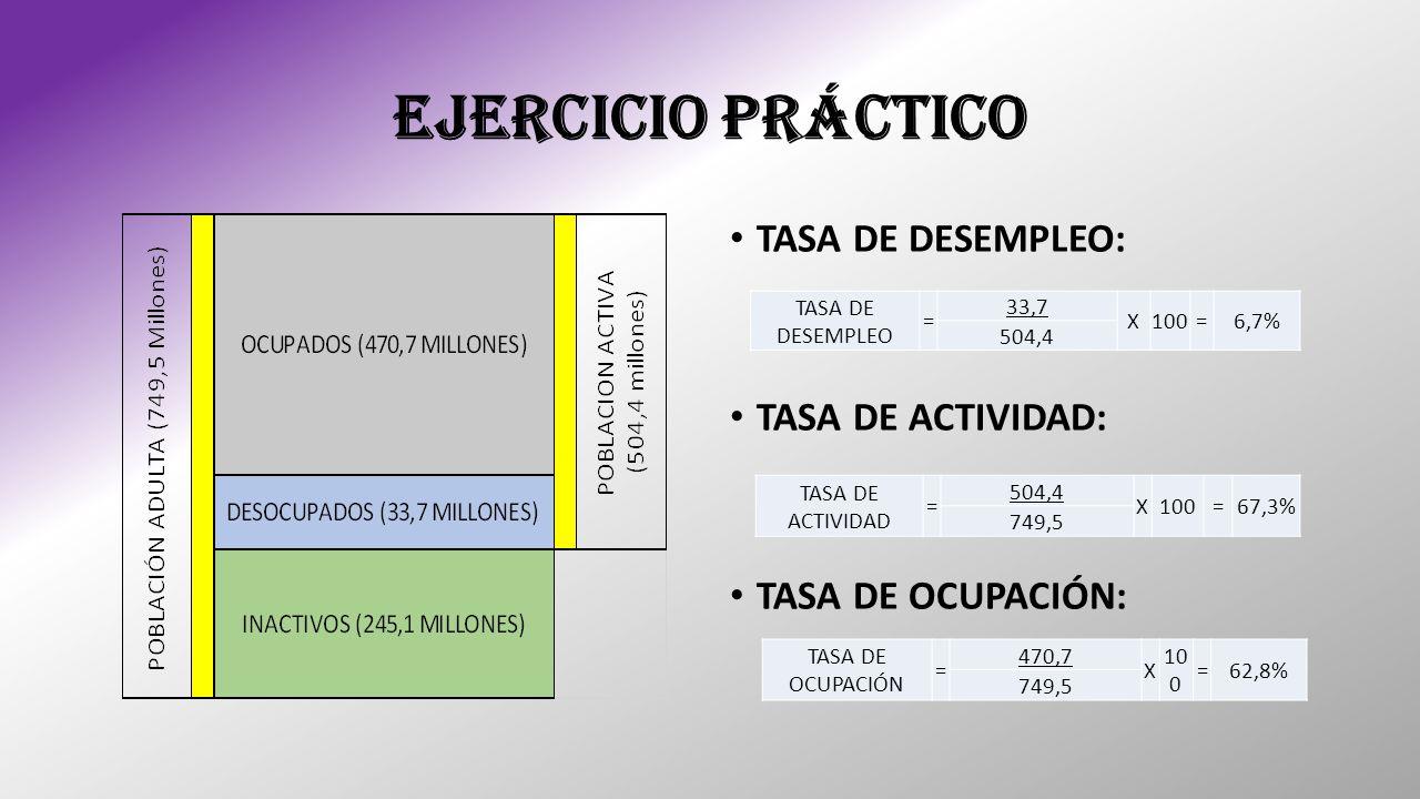 EJERCICIO PRÁCTICO TASA DE DESEMPLEO: TASA DE ACTIVIDAD: TASA DE OCUPACIÓN: TASA DE DESEMPLEO = 33,7 X100=6,7% 504,4 TASA DE ACTIVIDAD = 504,4 X100=67