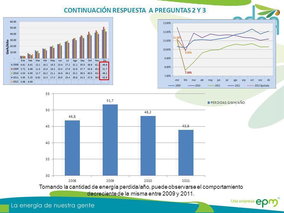 Tomando la cantidad de energía perdida/año, puede observarse el comportamiento decreciente de la misma entre 2009 y 2011.