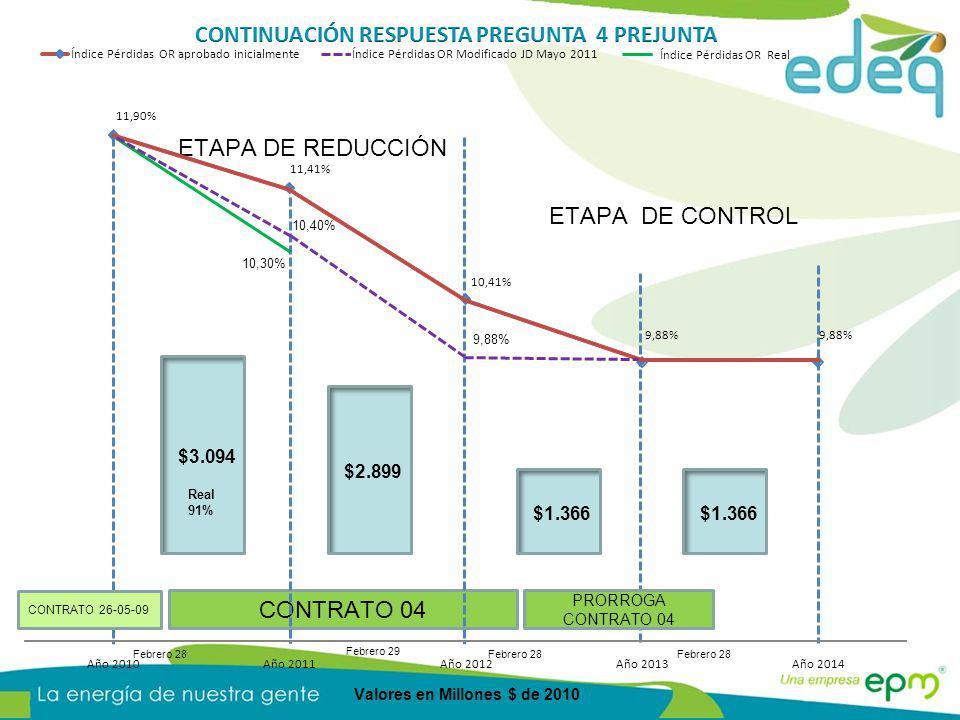 ETAPA DE REDUCCIÓN ETAPA DE CONTROL CONTRATO 04 Febrero 28 PRORROGA CONTRATO 04 Febrero 28 10,30% 11,90% 11,41% 10,41% 9,88% Año 2010Año 2011Año 2012Año 2013Año 2014 Índice Pérdidas OR aprobado inicialmenteÍndice Pérdidas OR Modificado JD Mayo 2011 10,40% 9,88% Índice Pérdidas OR Real $3.094 Real 91% $2.899 $1.366 CONTRATO 26-05-09 Valores en Millones $ de 2010 Febrero 29