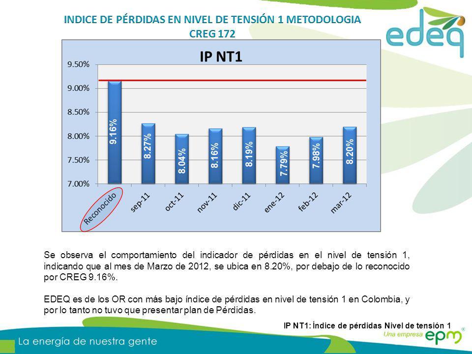 Se observa el comportamiento del indicador de pérdidas en el nivel de tensión 1, indicando que al mes de Marzo de 2012, se ubica en 8.20%, por debajo de lo reconocido por CREG 9.16%.