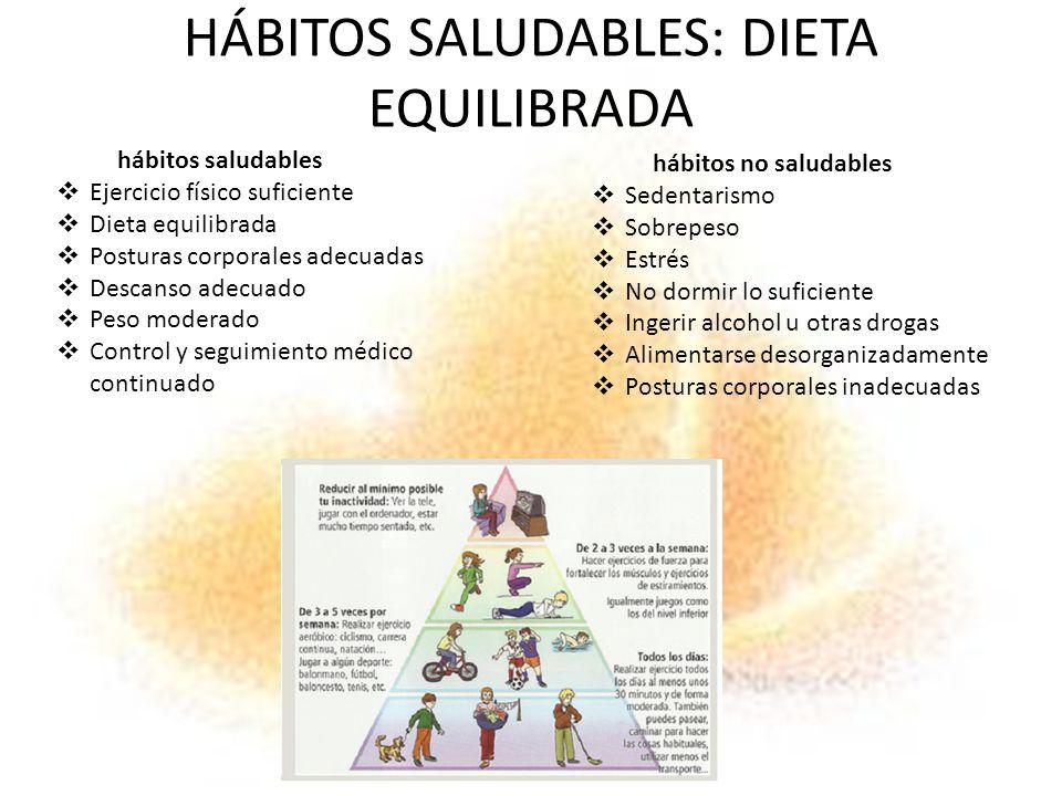 HÁBITOS SALUDABLES: DIETA EQUILIBRADA hábitos saludables Ejercicio físico suficiente Dieta equilibrada Posturas corporales adecuadas Descanso adecuado