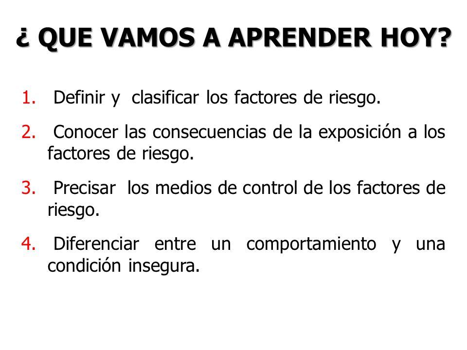 ¿ QUE VAMOS A APRENDER HOY? 1. Definir y clasificar los factores de riesgo. 2. Conocer las consecuencias de la exposición a los factores de riesgo. 3.