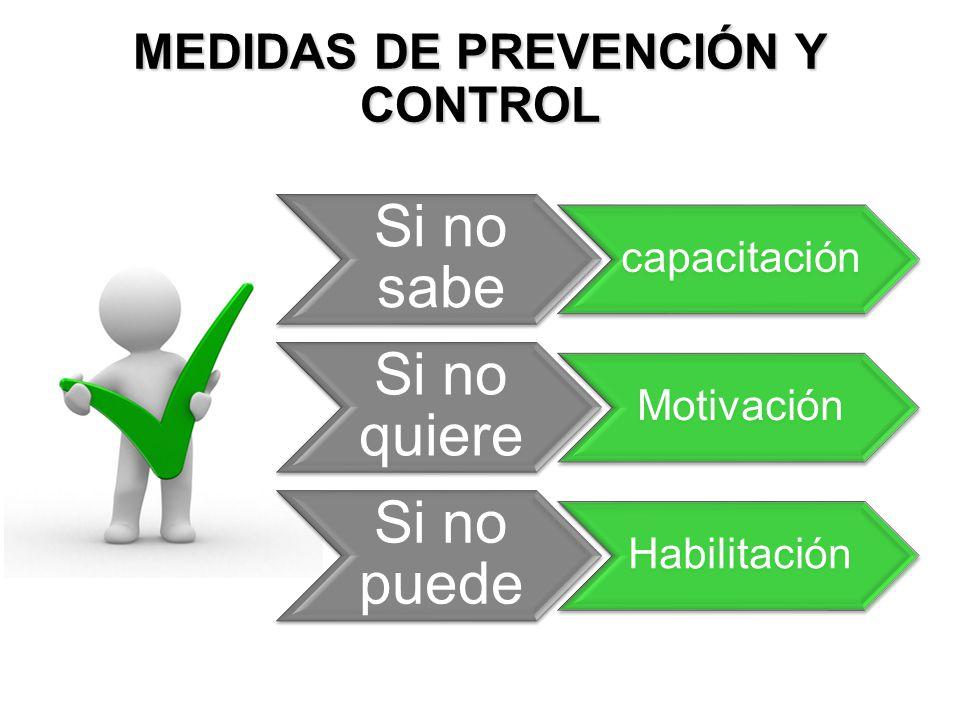MEDIDAS DE PREVENCIÓN Y CONTROL Si no sabe capacitación Si no quiere Motivación Si no puede Habilitación