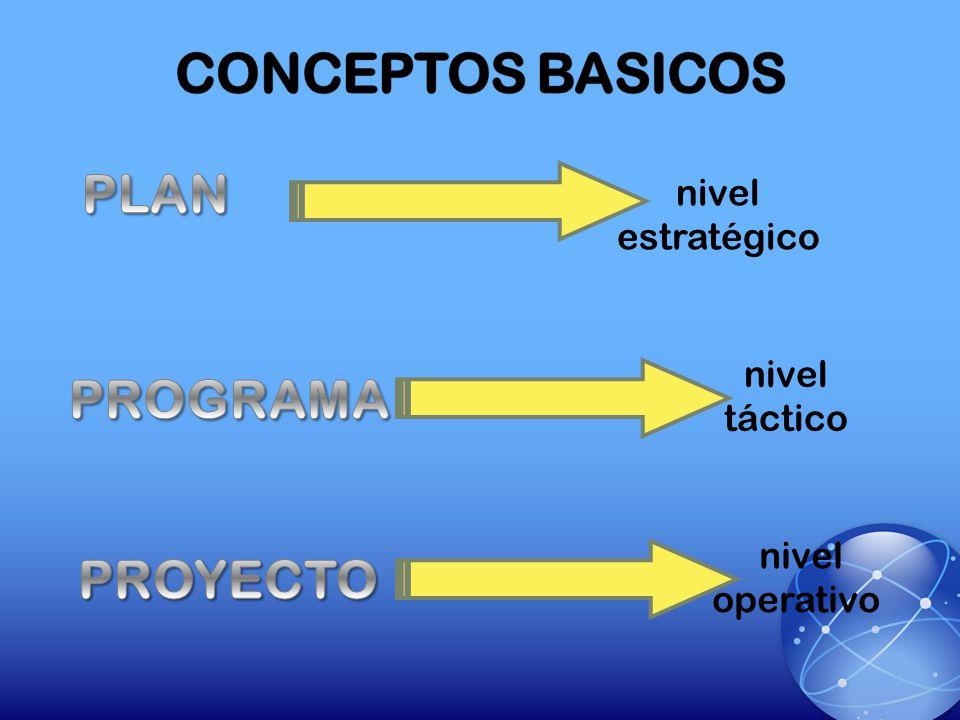 nivel estratégico nivel táctico nivel operativo (a largo plazo) ( a mediano plazo) ( a corto plazo)