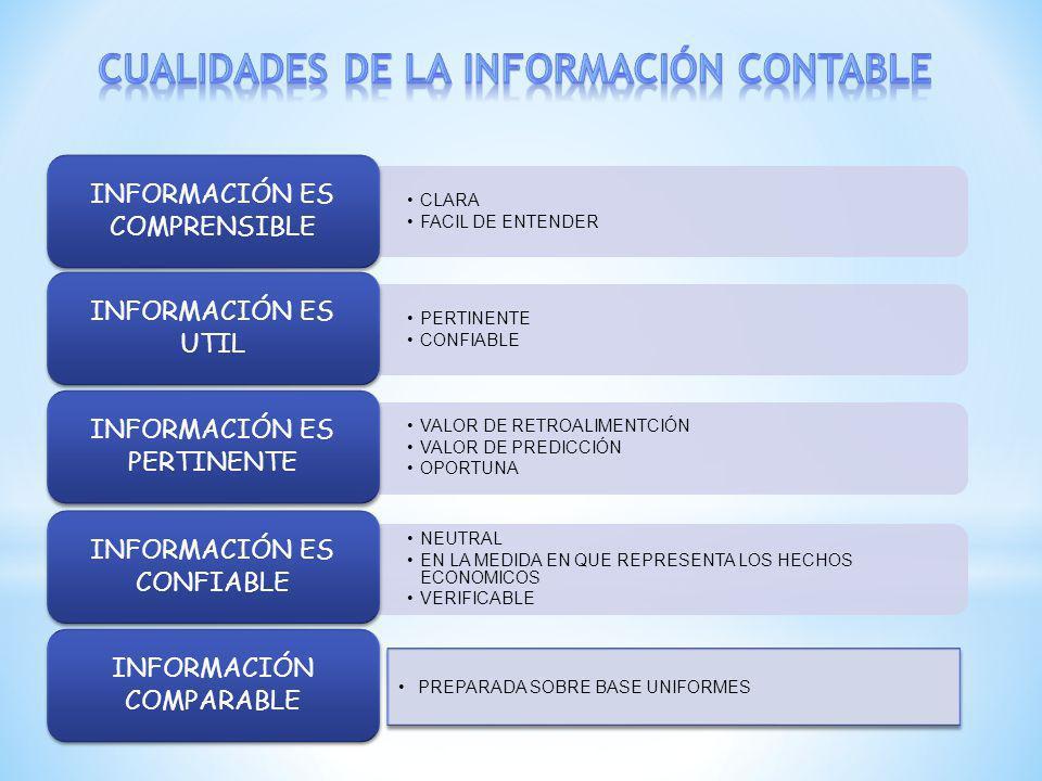 CLARA FACIL DE ENTENDER INFORMACIÓN ES COMPRENSIBLE PERTINENTE CONFIABLE INFORMACIÓN ES UTIL VALOR DE RETROALIMENTCIÓN VALOR DE PREDICCIÓN OPORTUNA INFORMACIÓN ES PERTINENTE NEUTRAL EN LA MEDIDA EN QUE REPRESENTA LOS HECHOS ECONOMICOS VERIFICABLE INFORMACIÓN ES CONFIABLE INFORMACIÓN COMPARABLE PREPARADA SOBRE BASE UNIFORMES