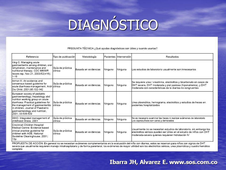 TRATAMIENTO ENFERMEDAD MUY GRAVE O DESHIDRATACIÓN GRAVE ENFERMEDAD MUY GRAVE O DESHIDRATACIÓN GRAVE –Hospitalizar –Plan C ALGÚN GRADO DE DESHIDRATACIÓN ALGÚN GRADO DE DESHIDRATACIÓN –Plan B SIN DESHIDRATACIÓN SIN DESHIDRATACIÓN –Plan A Ibarra JH, Alvarez E.