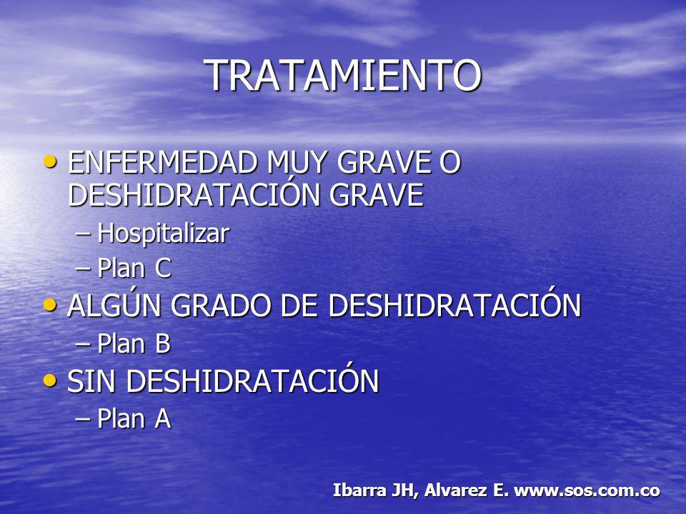 TRATAMIENTO DISENTERÍA DISENTERÍA –TMS 8mg/kg/día de TMP (bid) x 5 días –Ampicilina 50mg/kg/día (qid) x 5 días CÓLERA CÓLERA –TMS 8mg/kg/día de TMP (bid) x 5 días –Eritromicina 50mg/kg/día (tid) x 5 días Ibarra JH, Alvarez E.