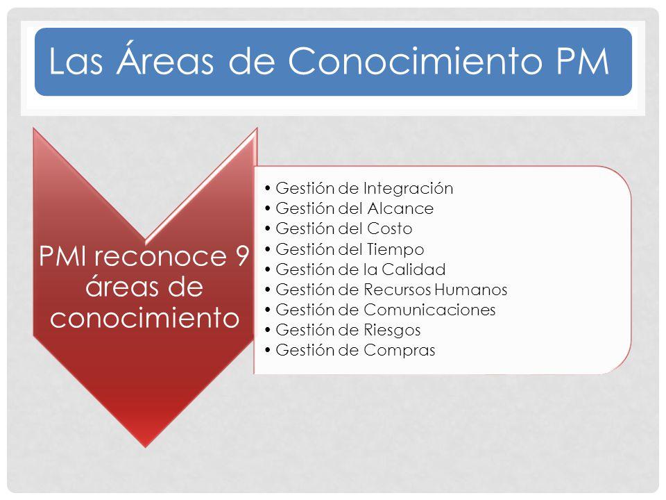 Las Áreas de Conocimiento PM PMI reconoce 9 áreas de conocimiento Gestión de Integración Gestión del Alcance Gestión del Costo Gestión del Tiempo Gestión de la Calidad Gestión de Recursos Humanos Gestión de Comunicaciones Gestión de Riesgos Gestión de Compras