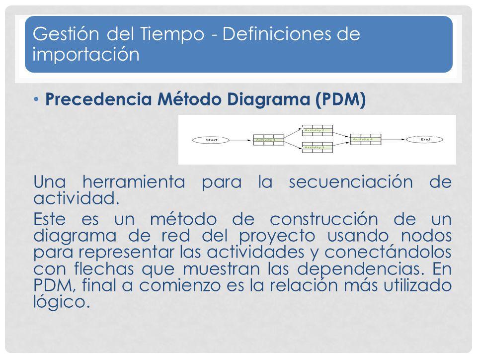 Gestión del Tiempo - Definiciones de importación Precedencia Método Diagrama (PDM) Una herramienta para la secuenciación de actividad.