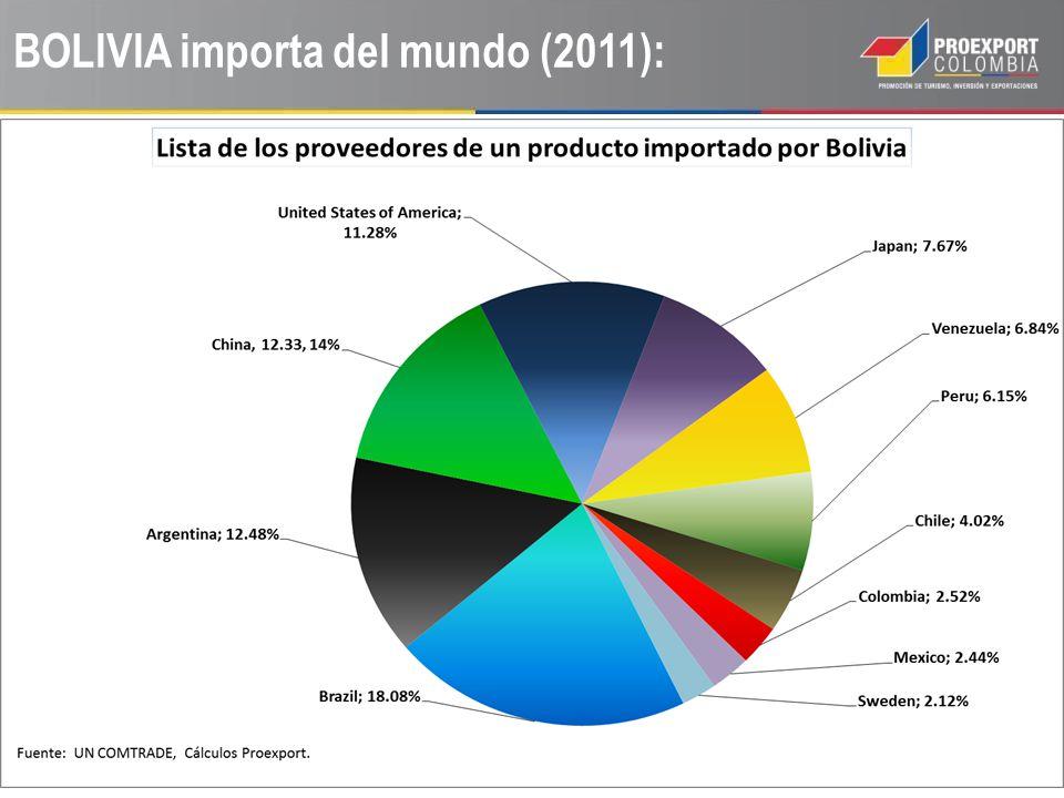 BOLIVIA importa (2011):