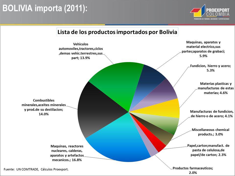 COLOMBIA exporta a BOLIVIA (2011):