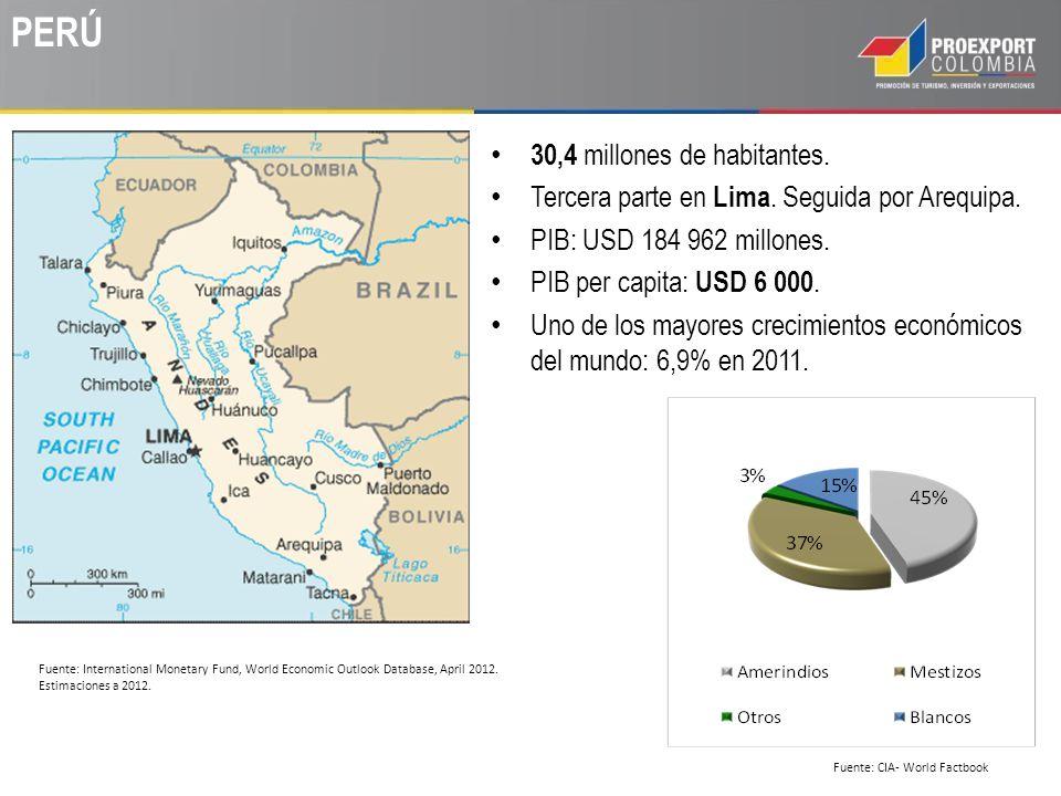 PERÚ: Demanda y PIB a 2011. Fuente: BCR Perú