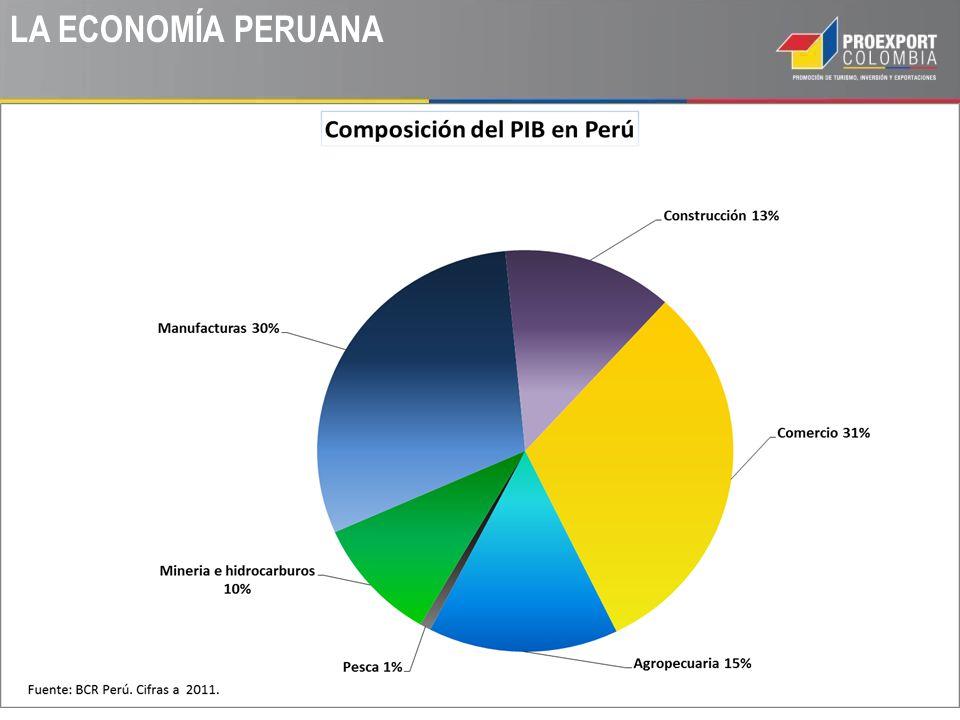 EL CONSUMIDOR PERUANO 50% 30% de la población es menor de 14 años.