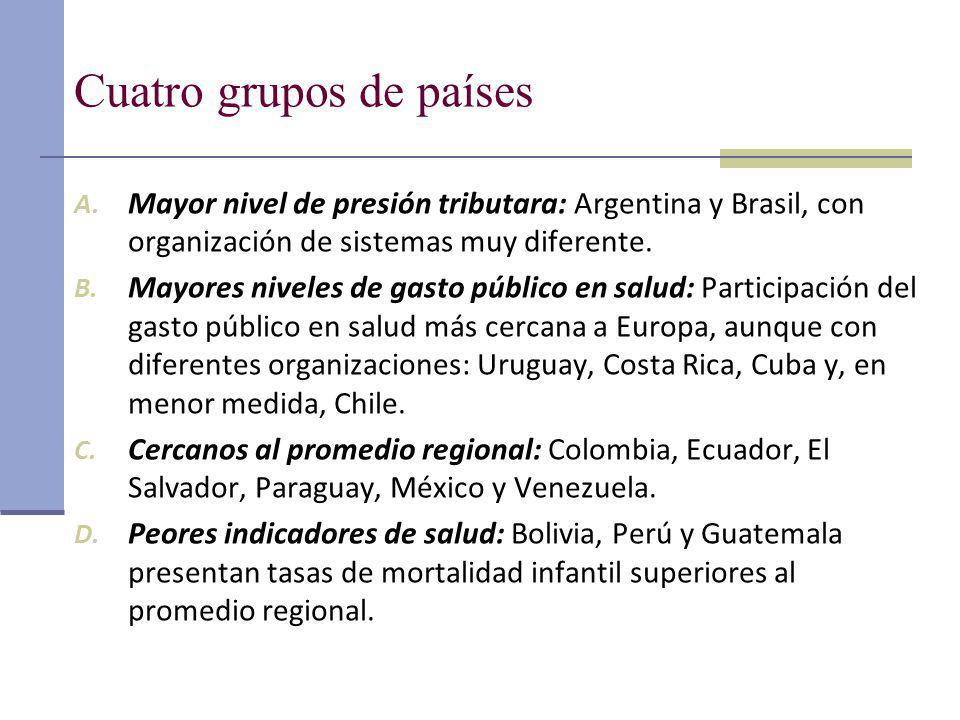 Cuatro grupos de países A. Mayor nivel de presión tributara: Argentina y Brasil, con organización de sistemas muy diferente. B. Mayores niveles de gas