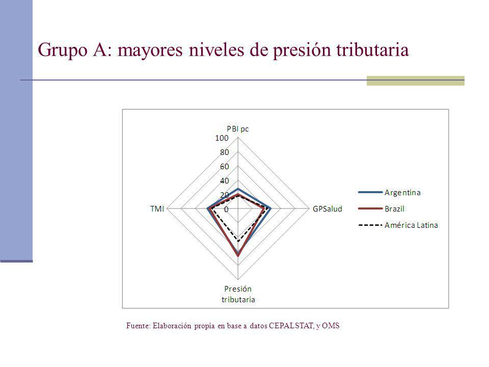 Grupo A: mayores niveles de presión tributaria Fuente: Elaboración propia en base a datos CEPALSTAT, y OMS