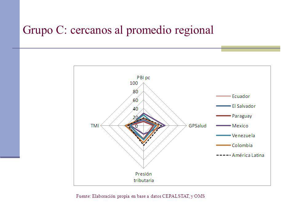 Grupo C: cercanos al promedio regional Fuente: Elaboración propia en base a datos CEPALSTAT, y OMS