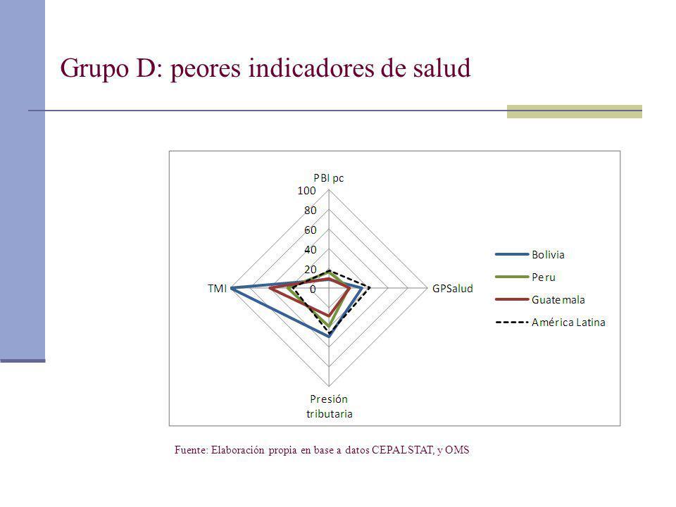 Grupo D: peores indicadores de salud Fuente: Elaboración propia en base a datos CEPALSTAT, y OMS