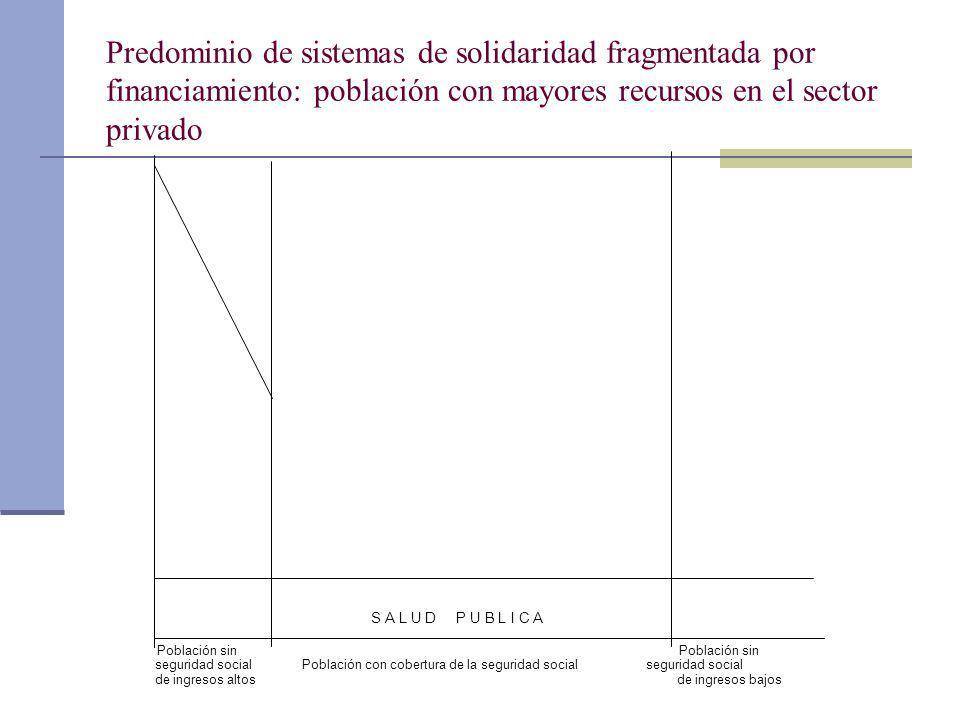 Predominio de sistemas de solidaridad fragmentada por financiamiento: población con mayores recursos en el sector privado S A L U D P U B L I C A Pobl