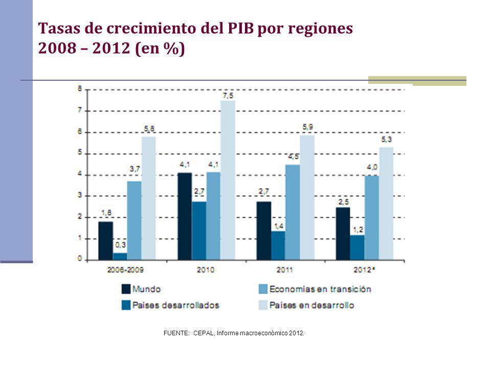 FUENTE: CEPAL, Informe macroeconómico 2012. Tasas de crecimiento del PIB por regiones 2008 – 2012 (en %)