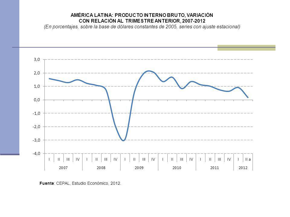 AMÉRICA LATINA: PRODUCTO INTERNO BRUTO, VARIACIÓN CON RELACIÓN AL TRIMESTRE ANTERIOR, 2007-2012 (En porcentajes, sobre la base de dólares constantes d
