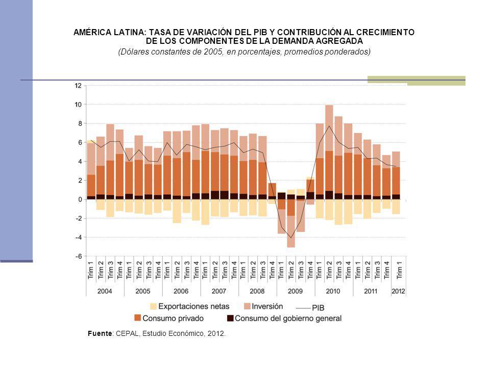 AMÉRICA LATINA: TASA DE VARIACIÓN DEL PIB Y CONTRIBUCIÓN AL CRECIMIENTO DE LOS COMPONENTES DE LA DEMANDA AGREGADA (Dólares constantes de 2005, en porc