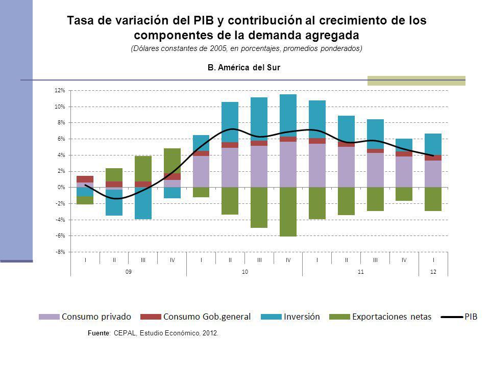Tasa de variación del PIB y contribución al crecimiento de los componentes de la demanda agregada (Dólares constantes de 2005, en porcentajes, promedi