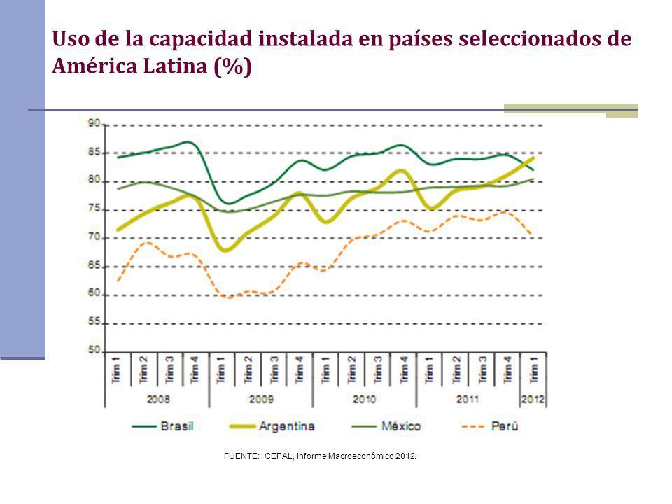 FUENTE: CEPAL, Informe Macroeconómico 2012. Uso de la capacidad instalada en países seleccionados de América Latina (%)