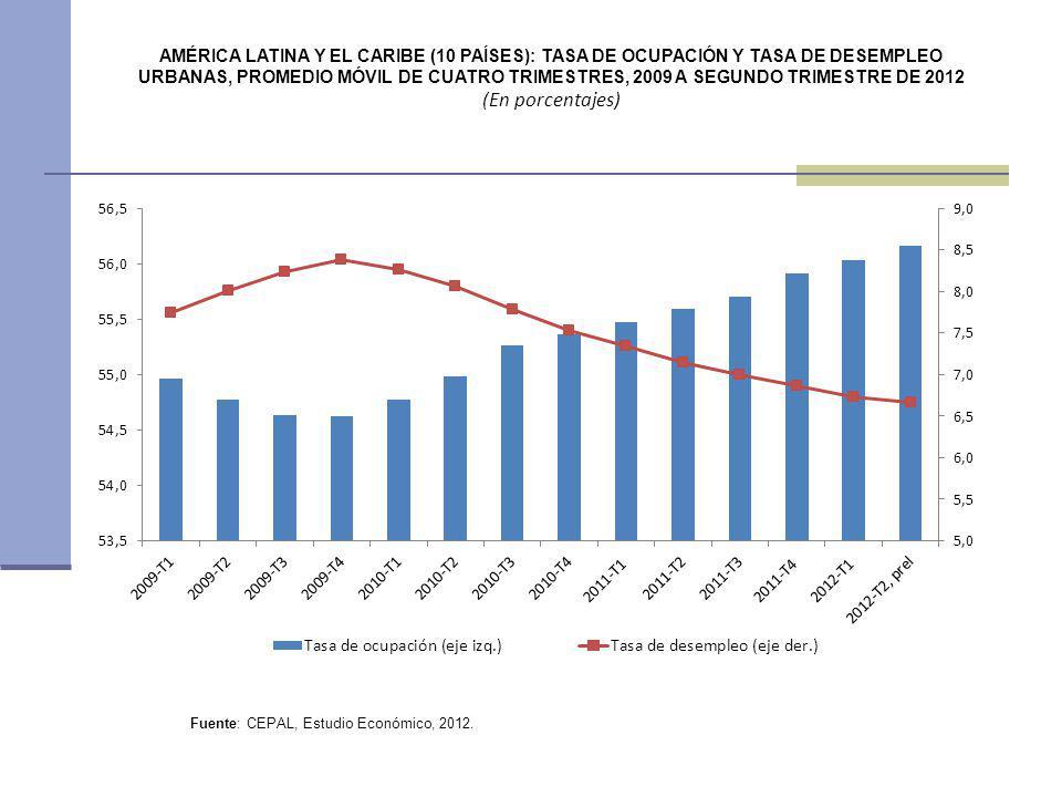 AMÉRICA LATINA Y EL CARIBE (10 PAÍSES): TASA DE OCUPACIÓN Y TASA DE DESEMPLEO URBANAS, PROMEDIO MÓVIL DE CUATRO TRIMESTRES, 2009 A SEGUNDO TRIMESTRE D