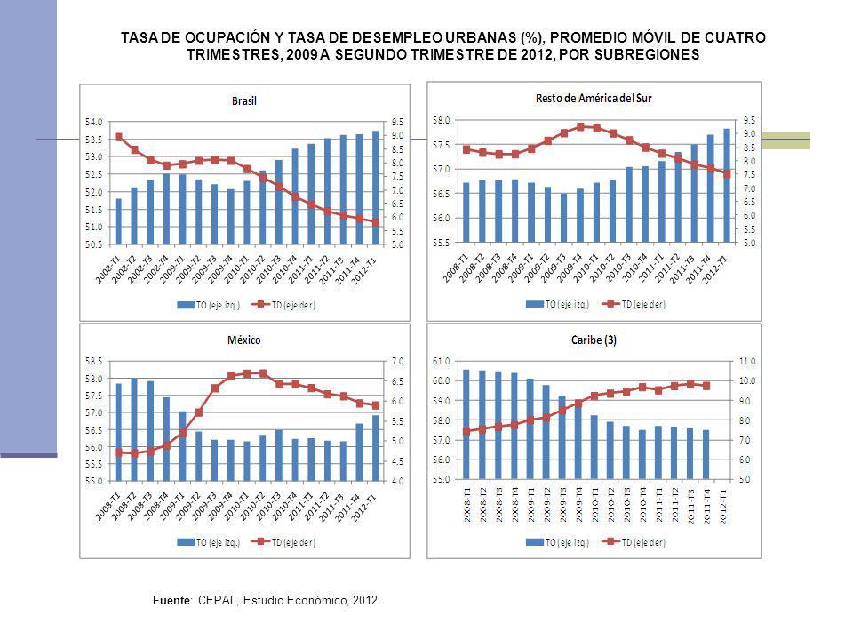 TASA DE OCUPACIÓN Y TASA DE DESEMPLEO URBANAS (%), PROMEDIO MÓVIL DE CUATRO TRIMESTRES, 2009 A SEGUNDO TRIMESTRE DE 2012, POR SUBREGIONES Fuente: CEPA