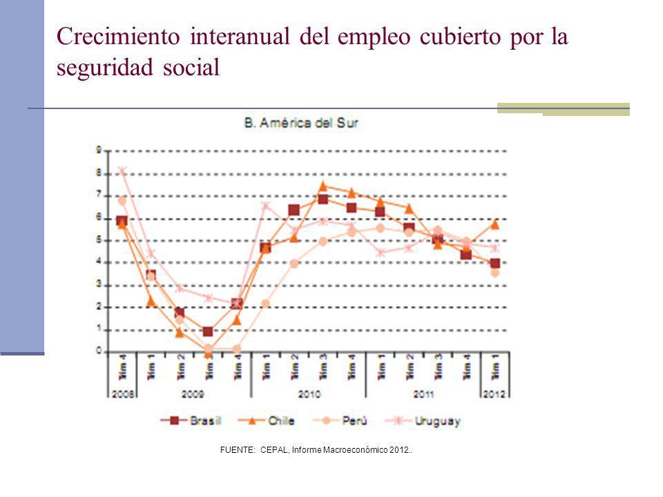 FUENTE: CEPAL, Informe Macroeconómico 2012.. Crecimiento interanual del empleo cubierto por la seguridad social