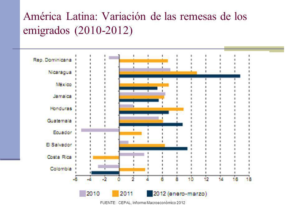 FUENTE: CEPAL, Informe Macroeconómico 2012 América Latina: Variación de las remesas de los emigrados (2010-2012)