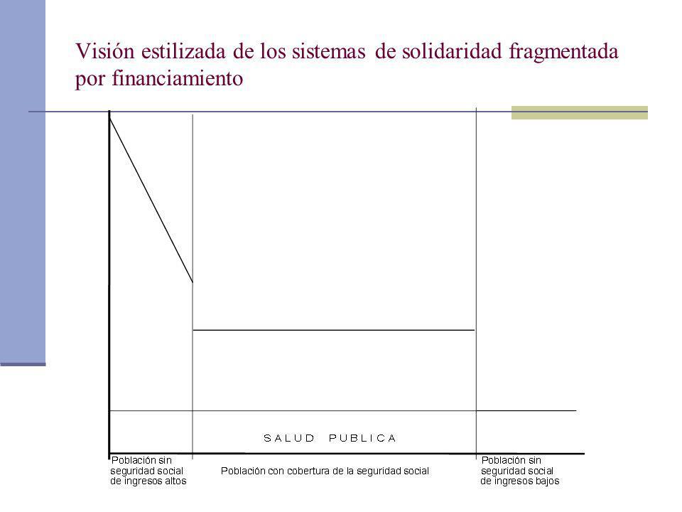 Visión estilizada de los sistemas de solidaridad fragmentada por financiamiento