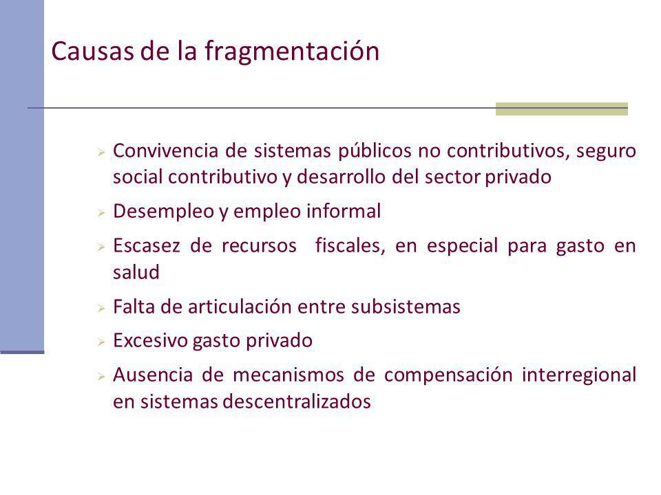 Causas de la fragmentación Convivencia de sistemas públicos no contributivos, seguro social contributivo y desarrollo del sector privado Desempleo y e