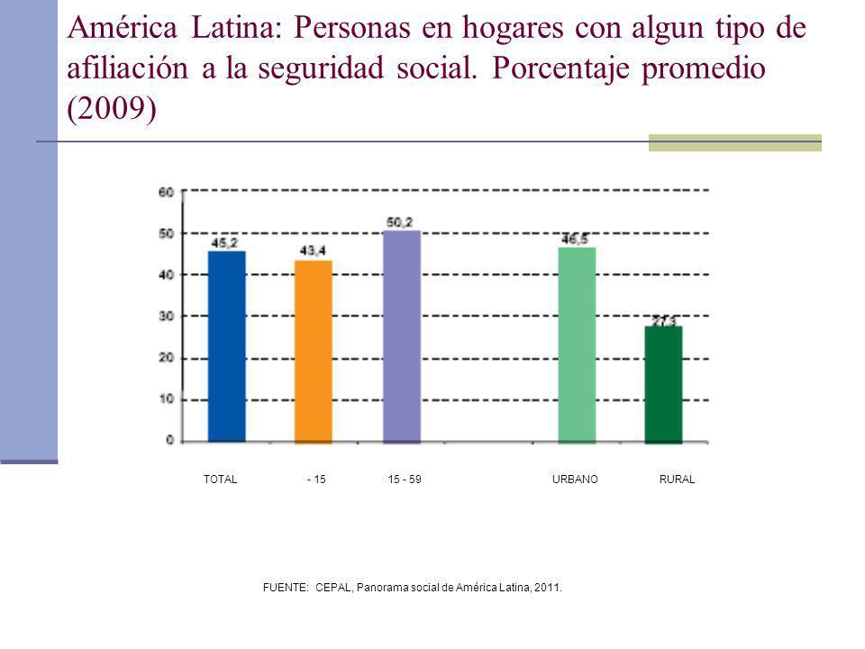 FUENTE: CEPAL, Panorama social de América Latina, 2011. América Latina: Personas en hogares con algun tipo de afiliación a la seguridad social. Porcen